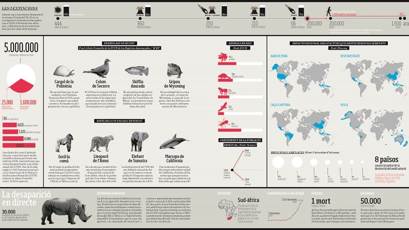 gràfic espècies planeta 7f 2015
