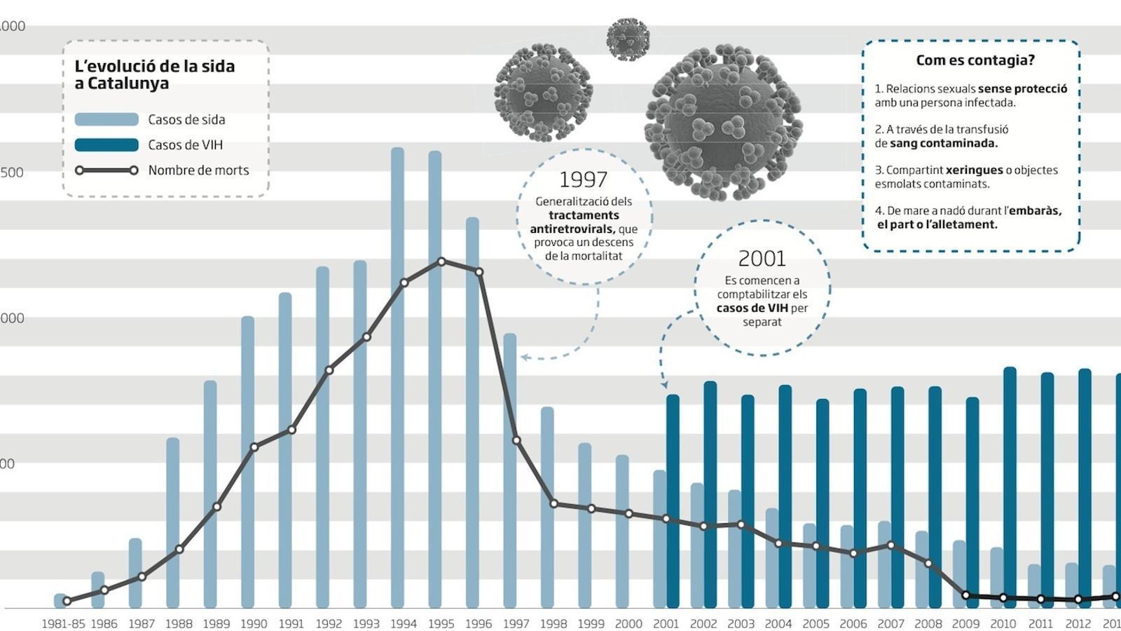 El VIH i la sida: 10 xifres per recordar la gravetat de la pandèmia