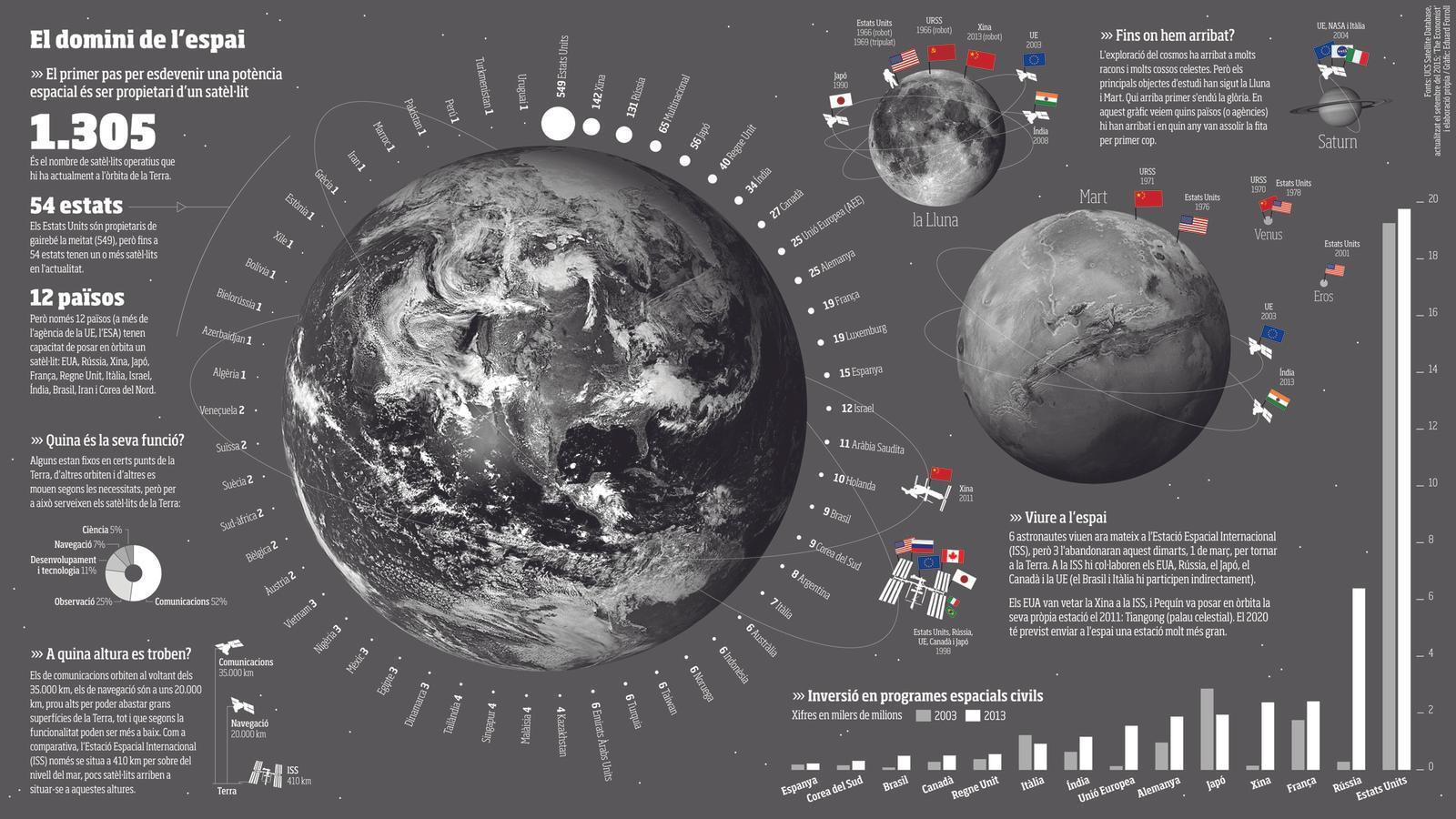Els EUA i la Xina, la nova cursa espacial