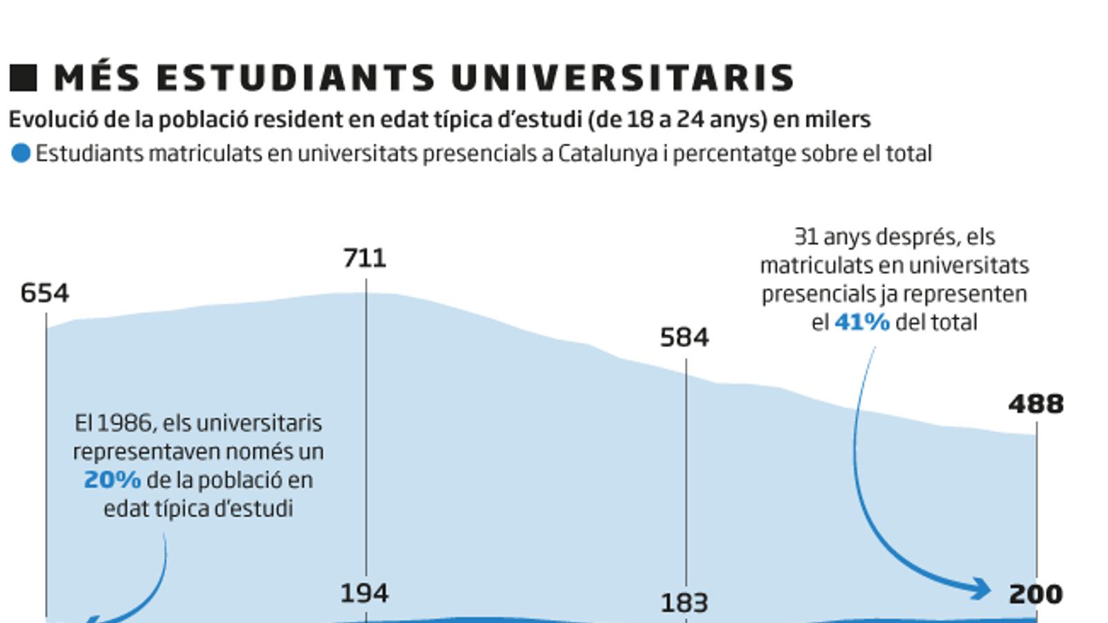 L'estat de les universitats catalanes, en xifres