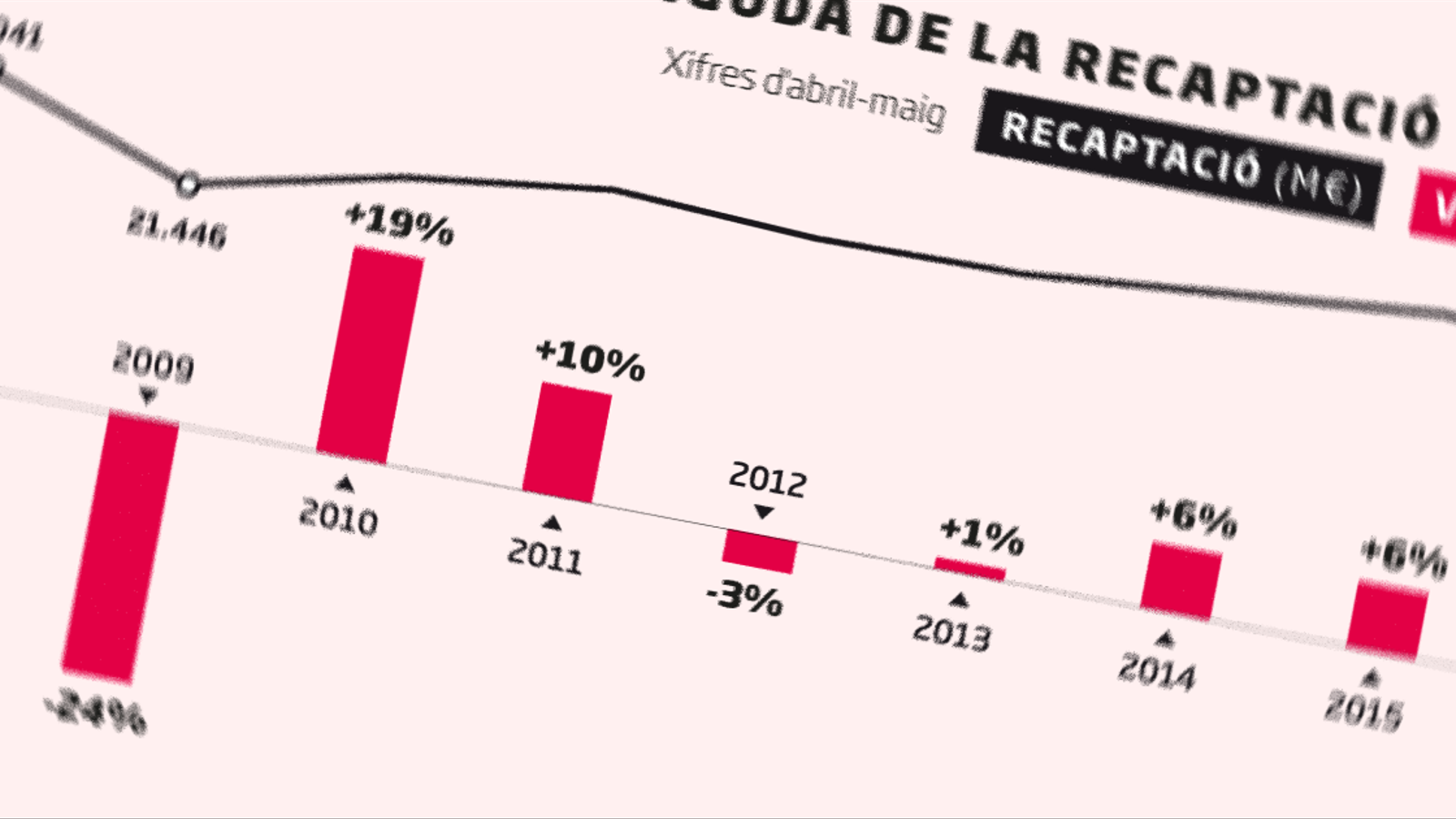 El coronavirus forada els comptes públics: la recaptació s'esfondra un 30% i el dèficit es duplica