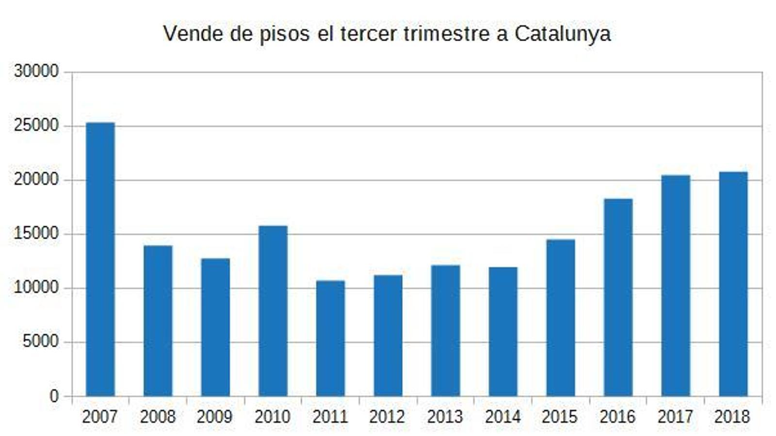 La venda de pisos toca sostre i s'estanca a Catalunya