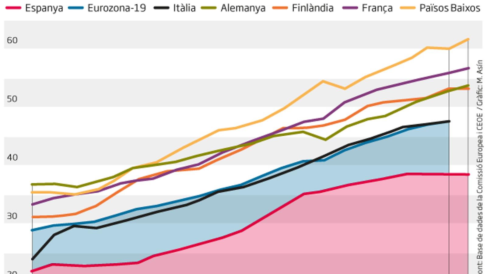 Els sous de la indústria a Espanya, 10.000 euros per sota d'Europa