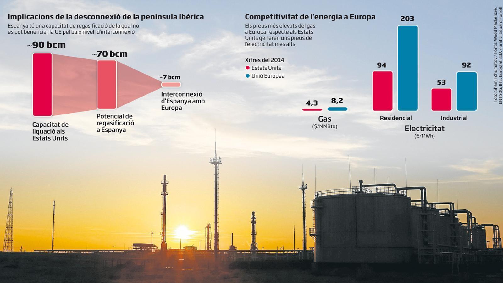 La Unió Europea posa els ulls en el gas barat americà
