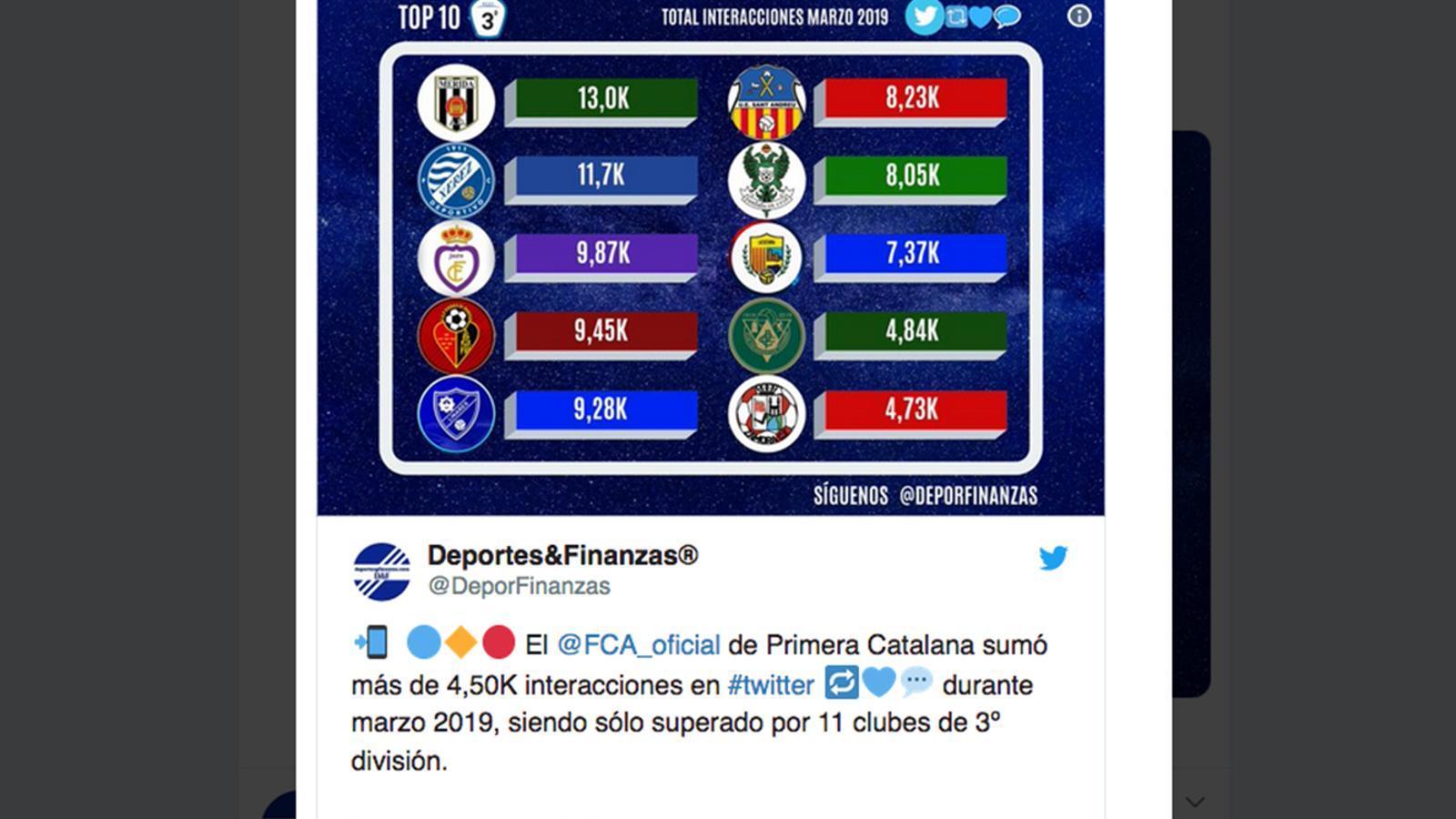 La classificació que es publica a 'Deportes y Finanzas'. / TWITTER @DEPORFINANZAS