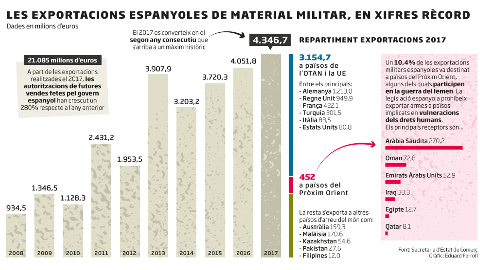 L'evolució de la venda d'armes a Espanya des de 2008. EDUARD FORROLL