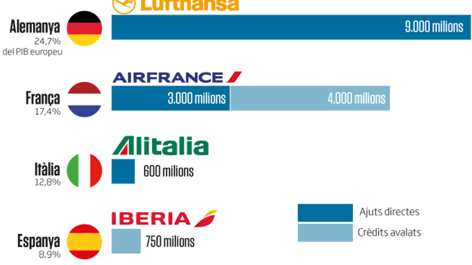 Espanya, l'únic gran de la UE que no rescata la seva principal aerolínia