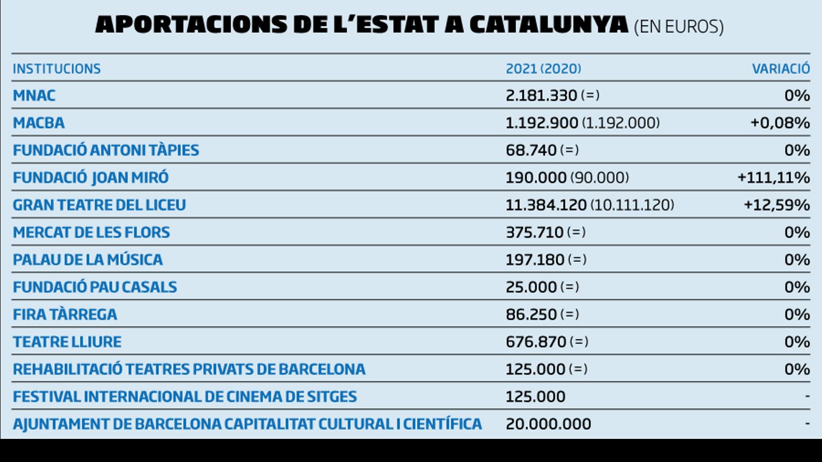 L'augment del pressupost espanyol en cultura no revertirà en les institucions catalanes