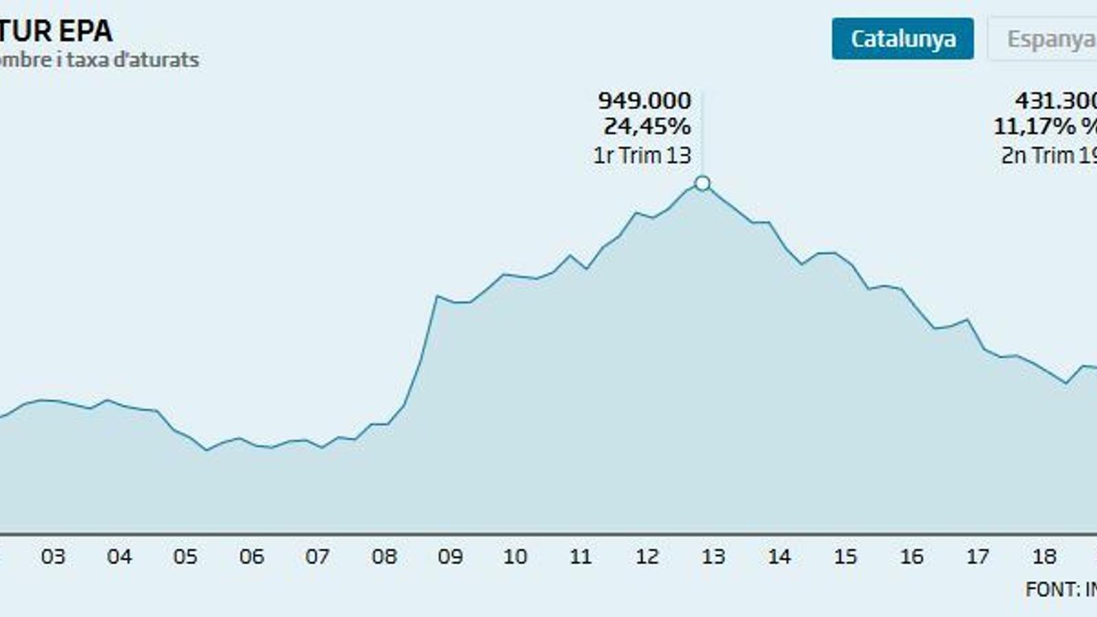 L'atur continua  a la baixa però cau  a un ritme més lent
