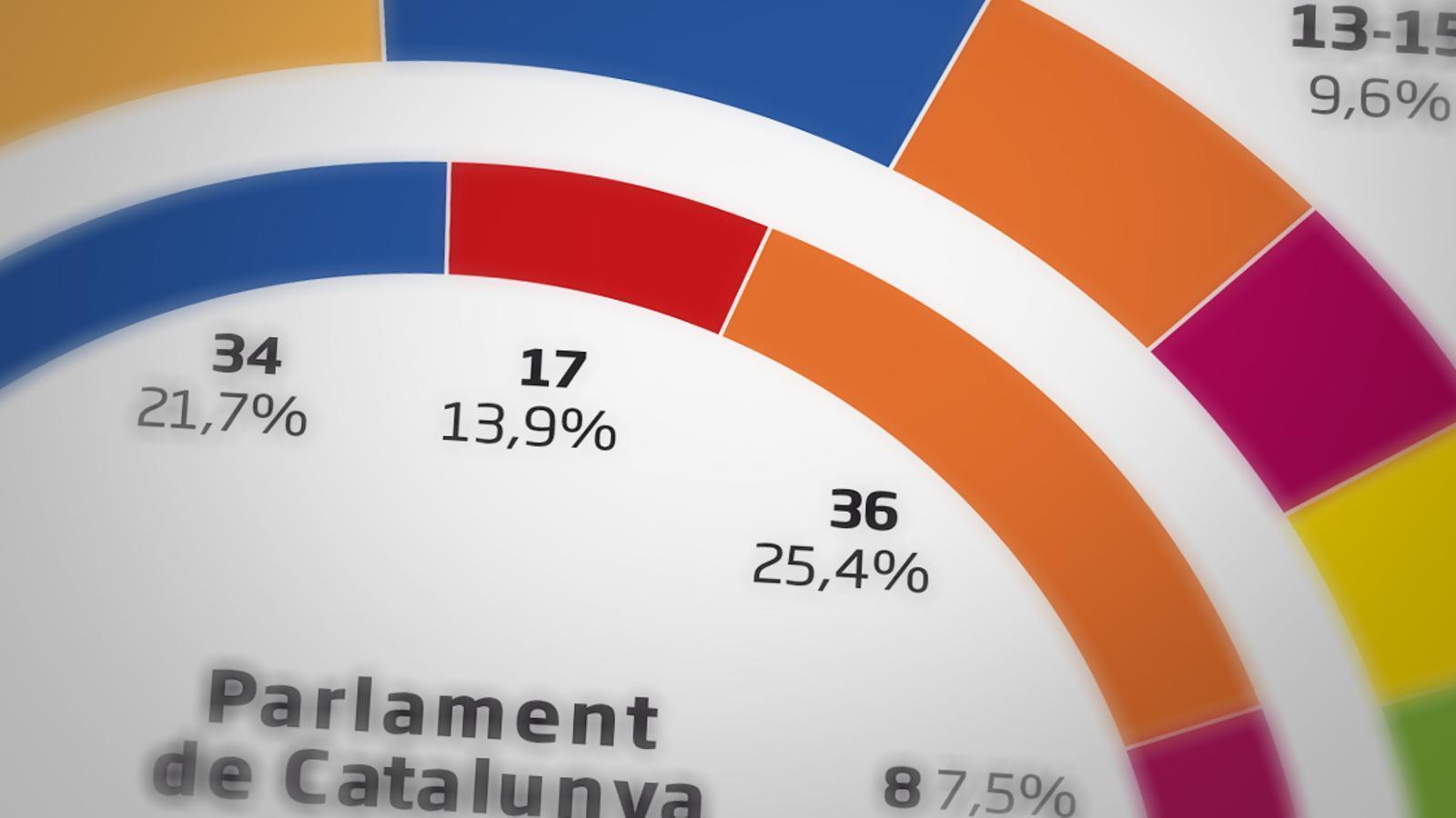 El PSC guanyaria les eleccions si se celebressin el 14-F en un frec a frec amb ERC, segons el CIS