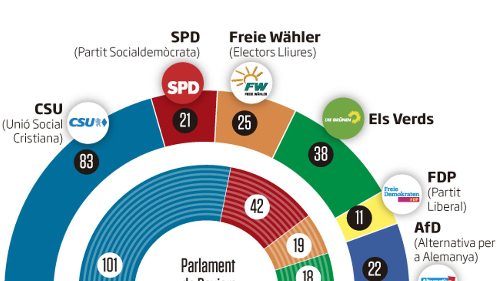 Patacada a Baviera per als socis de govern de Merkel