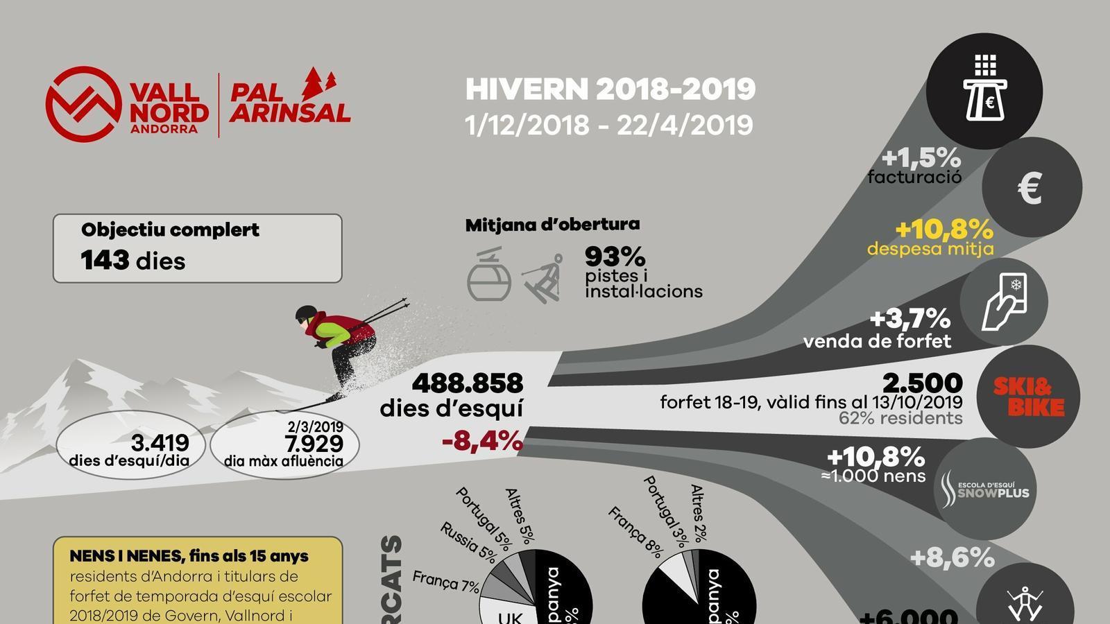 Infografia amb les dades assolides durant la temporada 2018-2019 a Vallnord Pal Arinsal. / Pal Arinsal