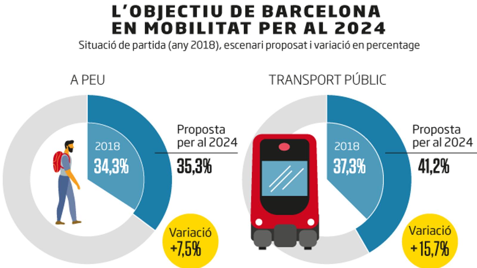 Barcelona preveu que mig milió de viatges del vehicle privat passin al transport públic