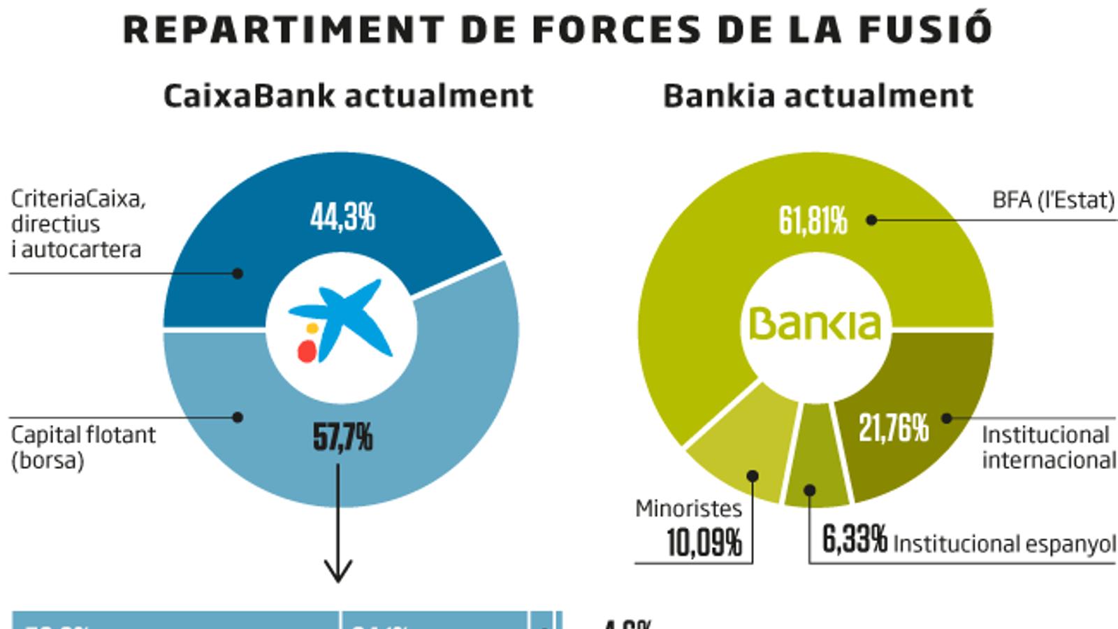 """""""Avui és un gran dia"""": CaixaBank i Bankia escenifiquen la seva fusió"""