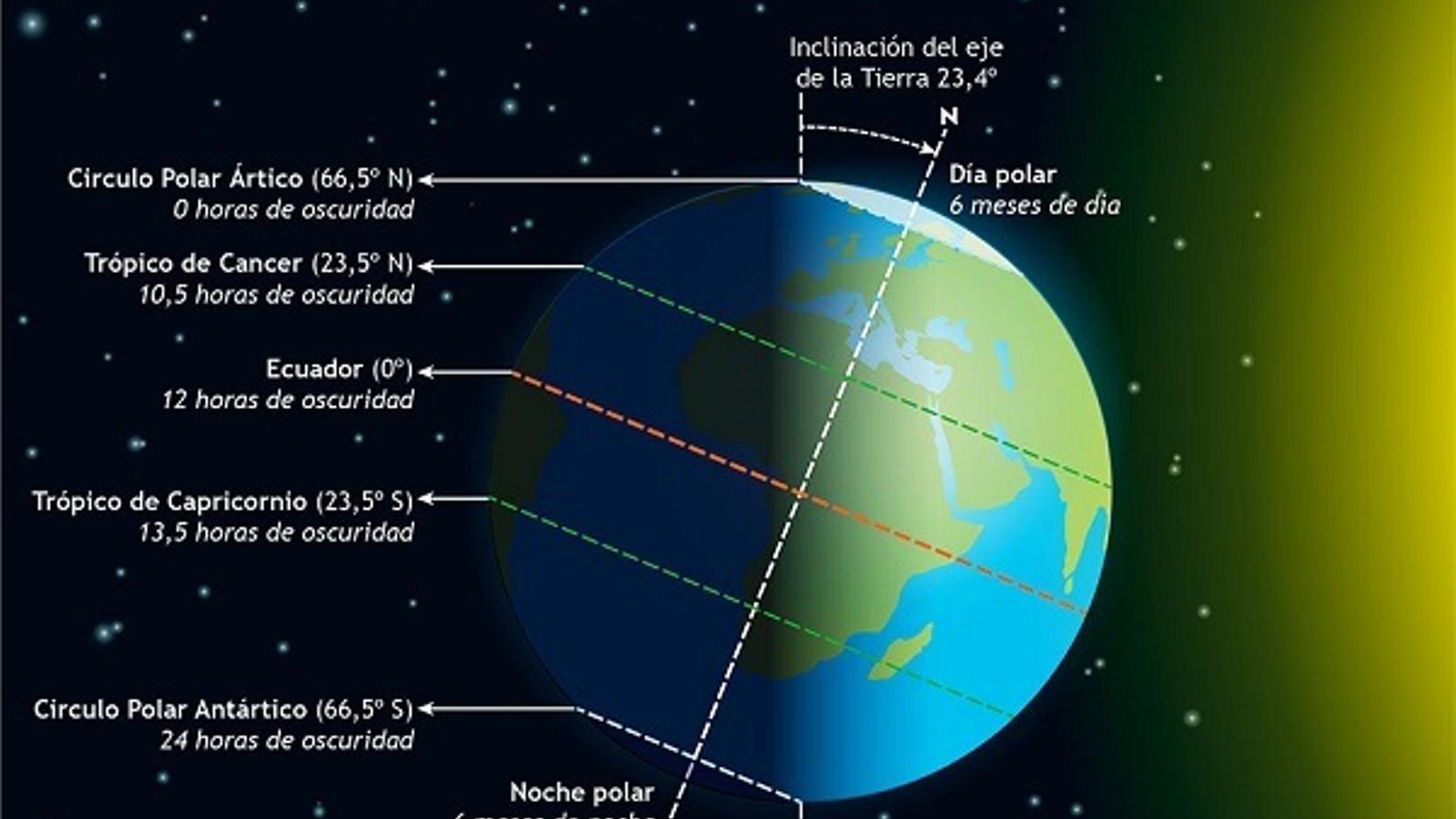 Imatge on es mostra l'explicació del solstici d'estiu / IGN