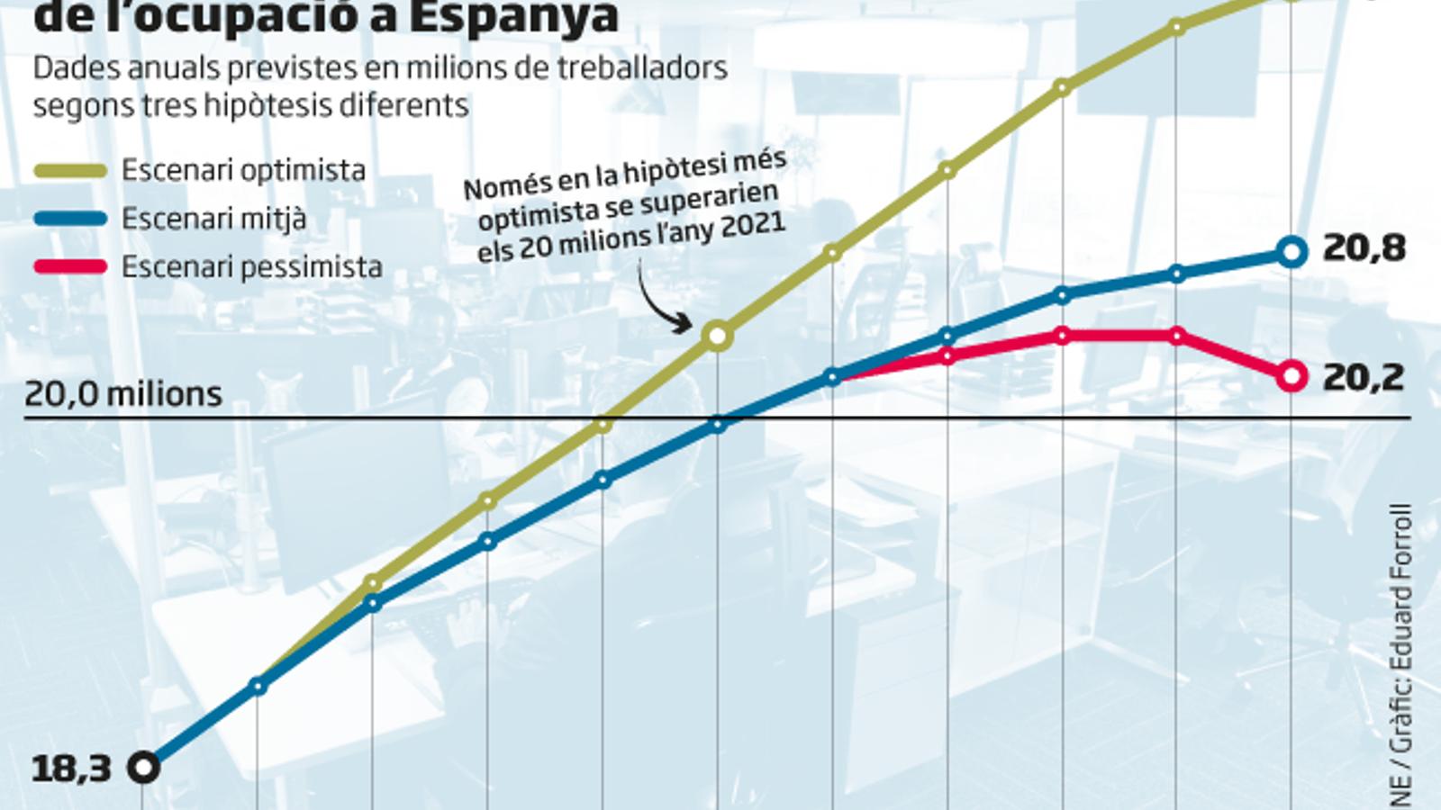 La promesa dels 20 milions d'ocupats de Rajoy es retarda