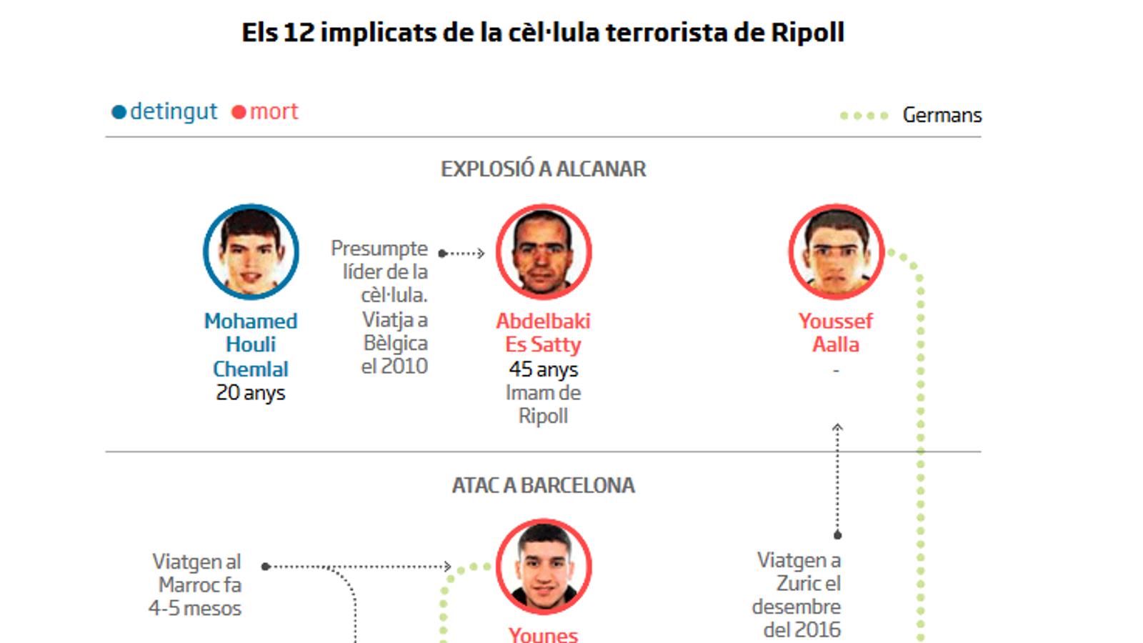 D'Alcanar a Subirats: reconstrucció de l'atac terrorista a Catalunya