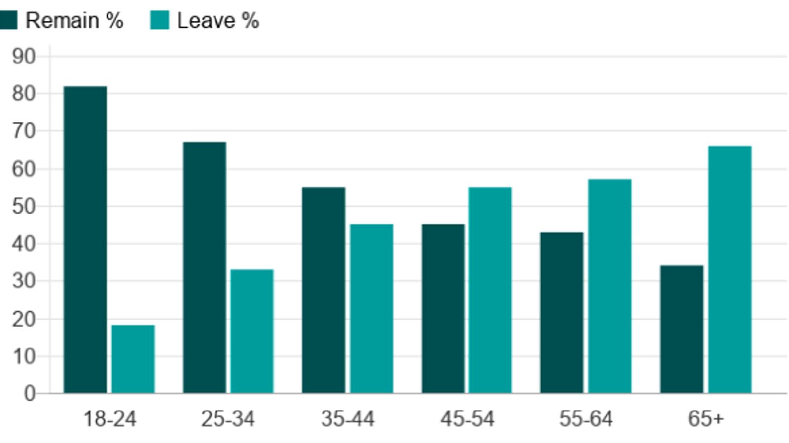Gràfic d'una enquesta de 2018, sobre el vot per edats en el refer]endum del Brexit