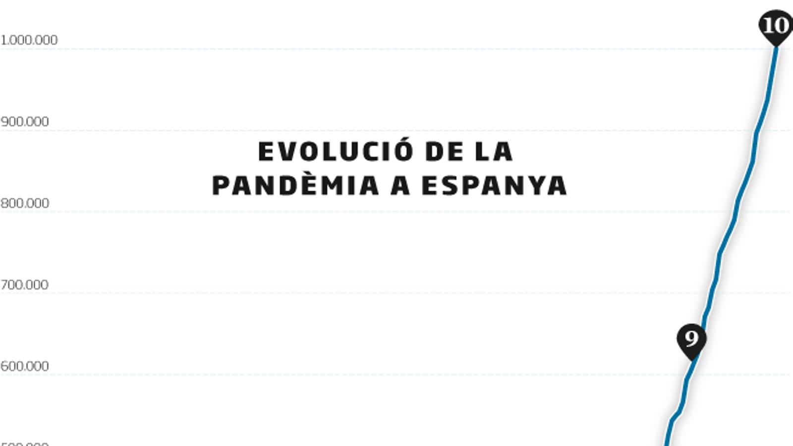 Espanya supera el milió de contagis de coronavirus