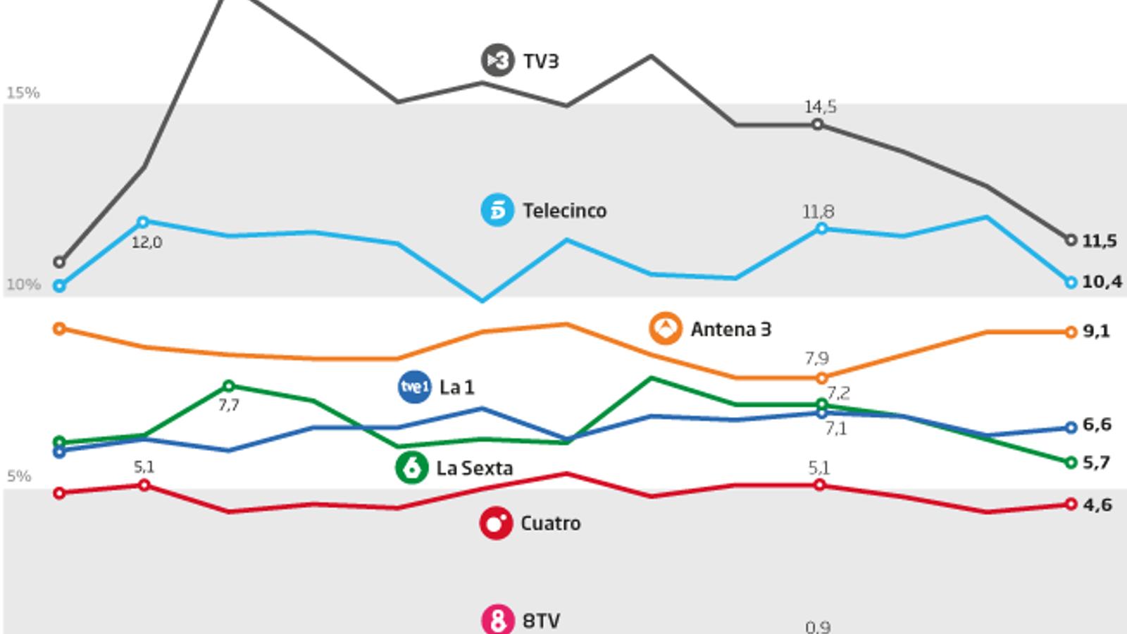 TV3 tanca el millor agost dels últims cinc anys i eixampla el lideratge