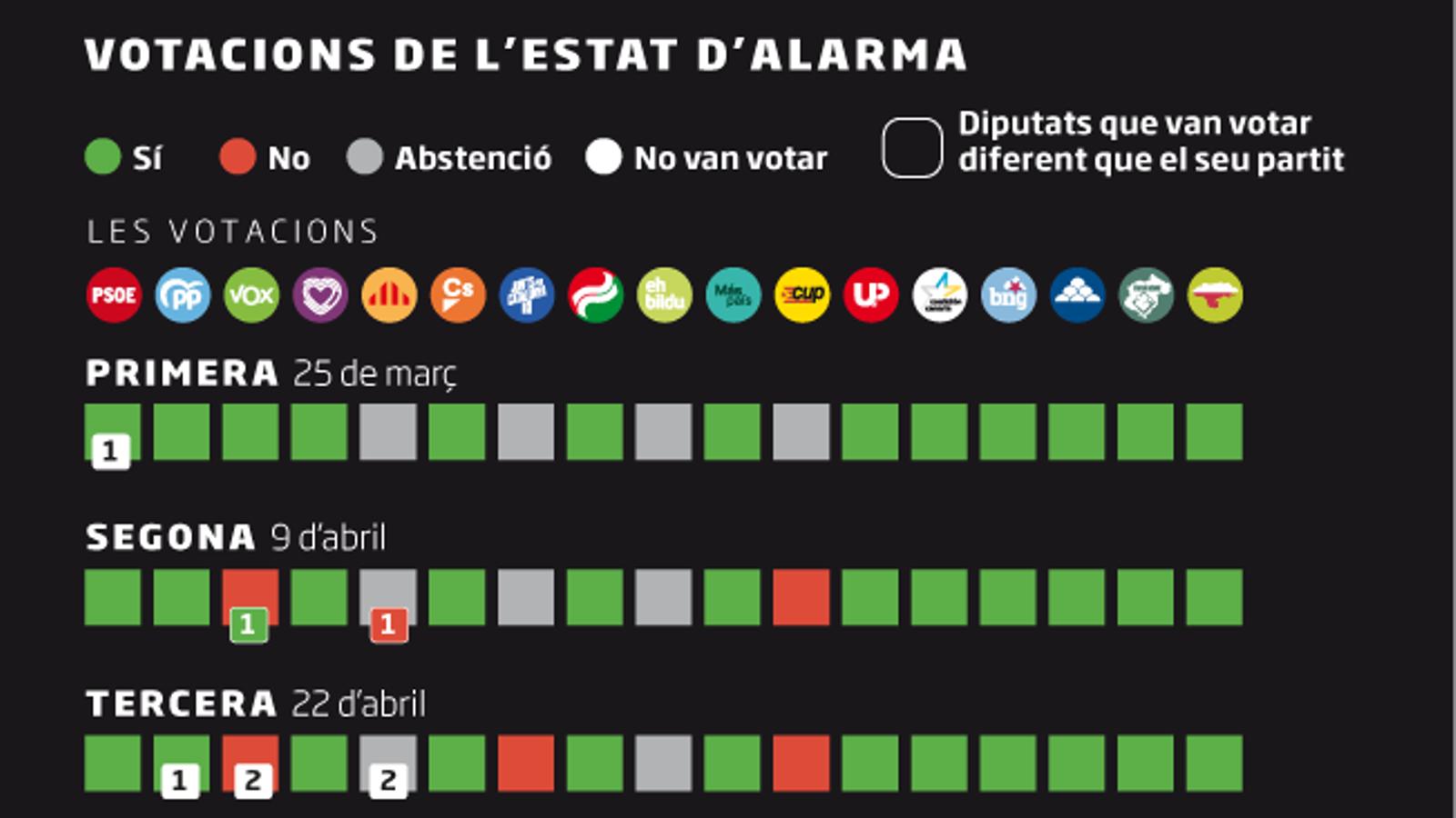 Sánchez salva l'estat d'alarma amb Cs, PNB i Bildu però s'allunya d'ERC