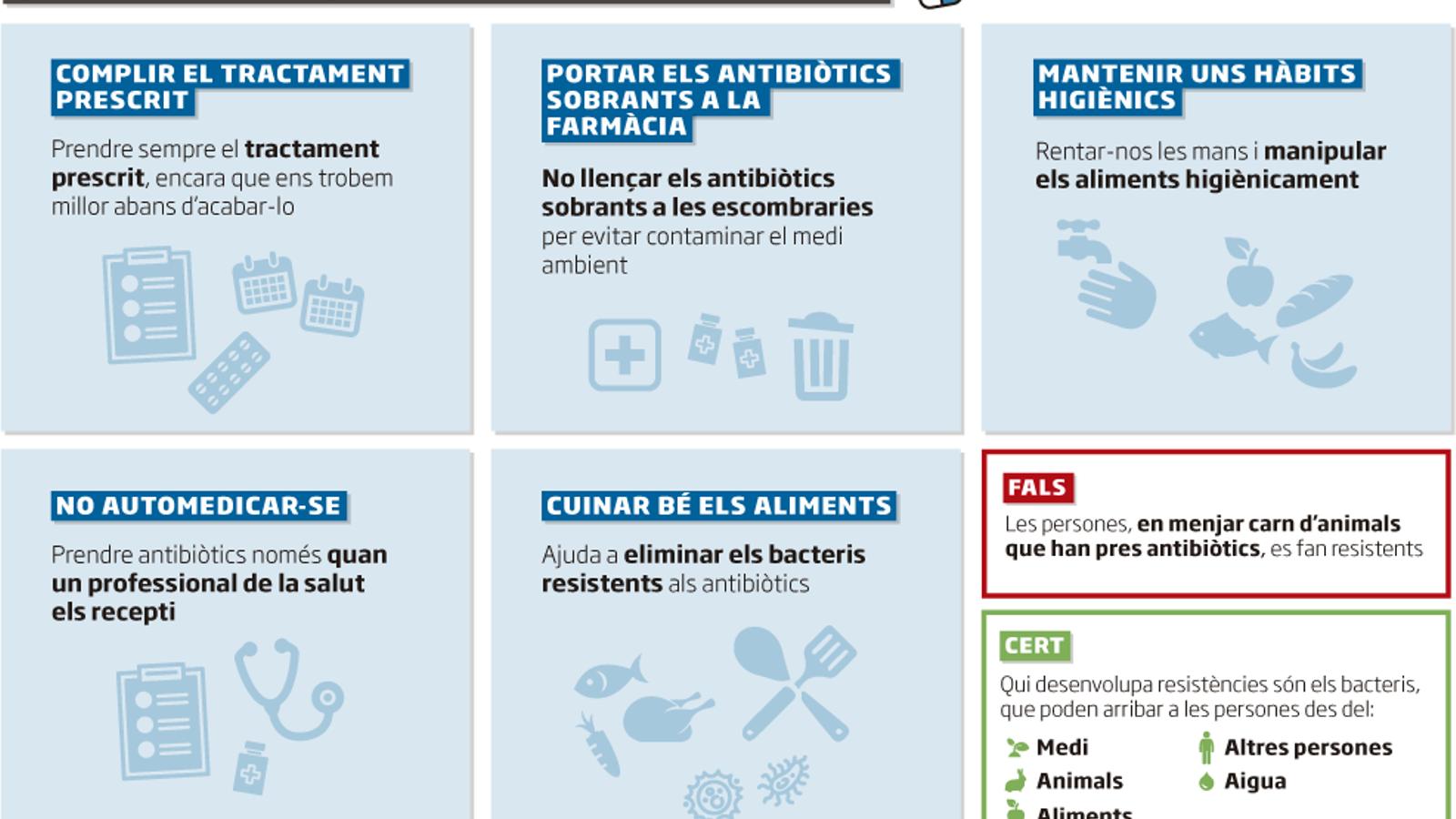 La meitat dels antibiòtics es consumeixen incorrectament
