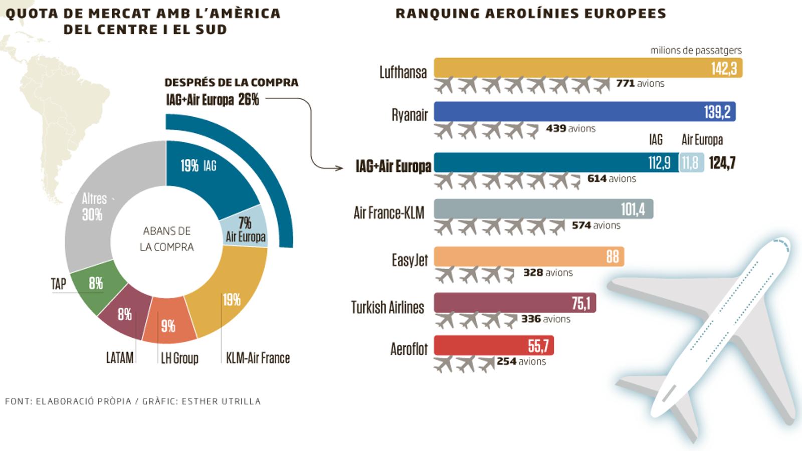 IAG es reforça amb Air Europa en la cursa pel mercat sud-americà