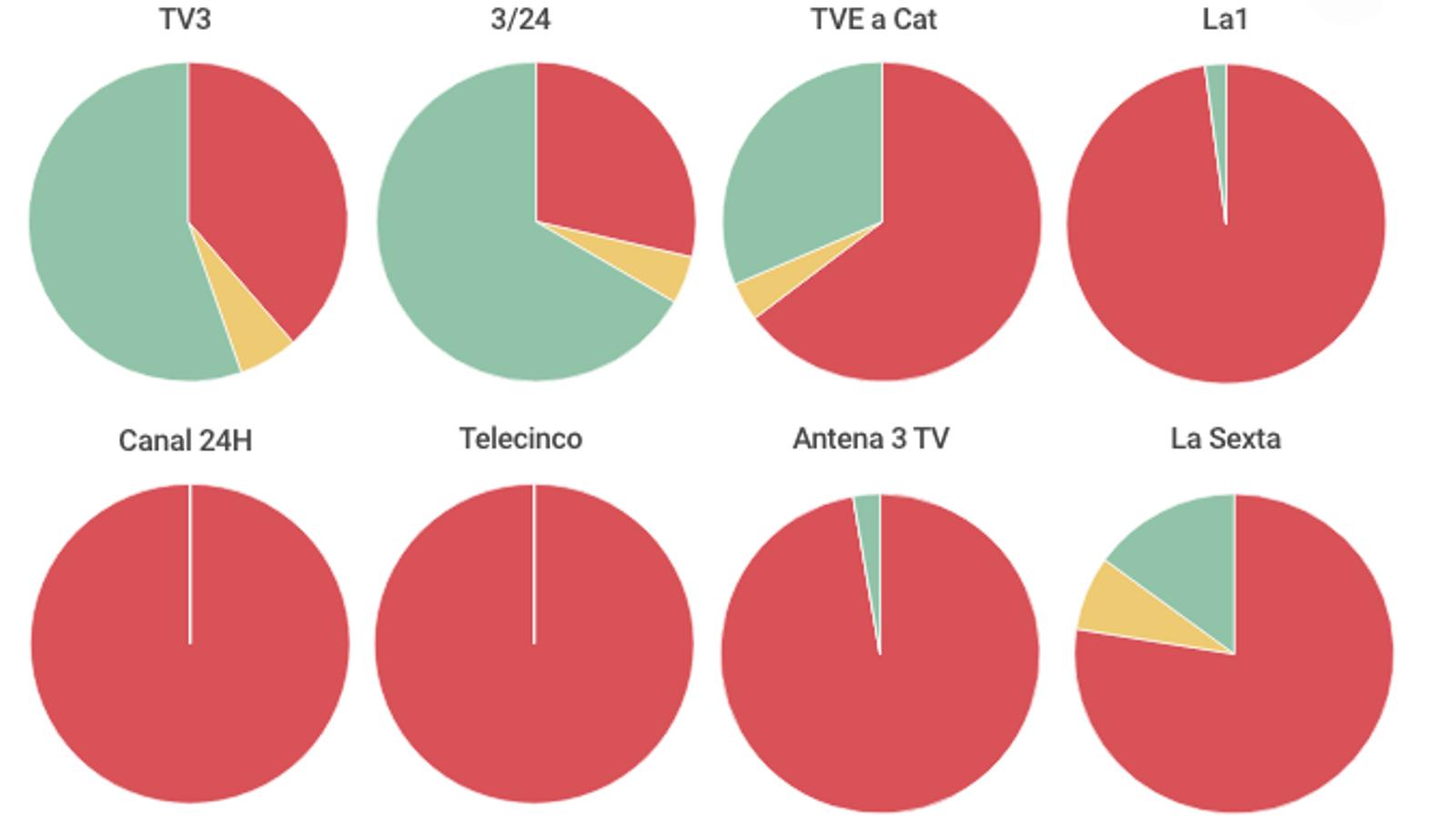 Només un 2,1% d'opinions favorables al referèndum a La1 (i un 55,4% a TV3)