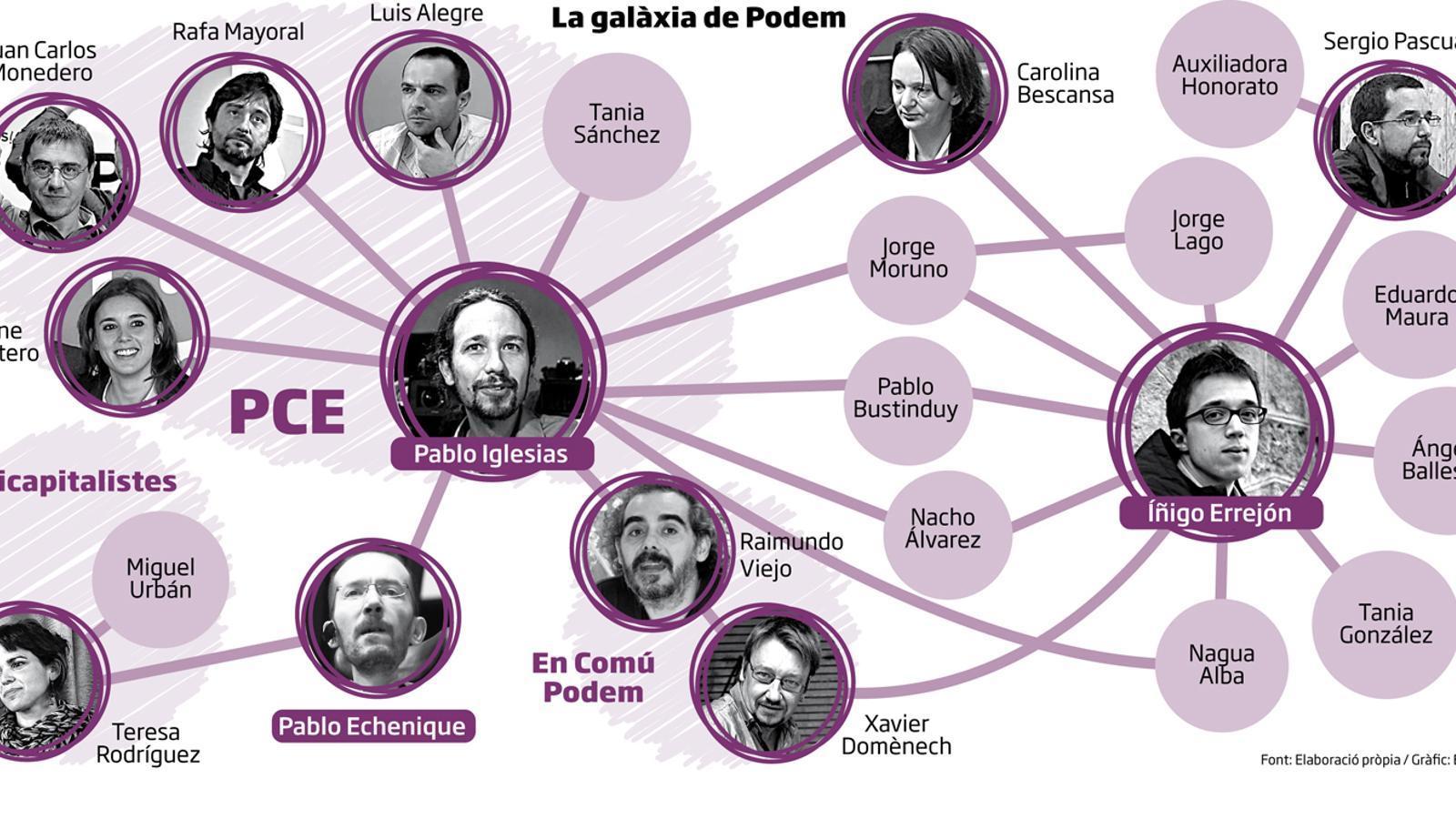 El xoc d'estratègies de Podem
