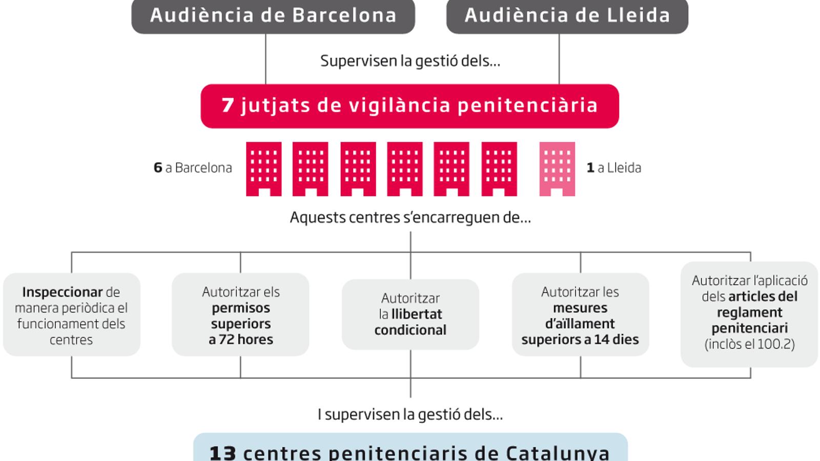Els jutjats de vigilància penitenciària a Catalunya