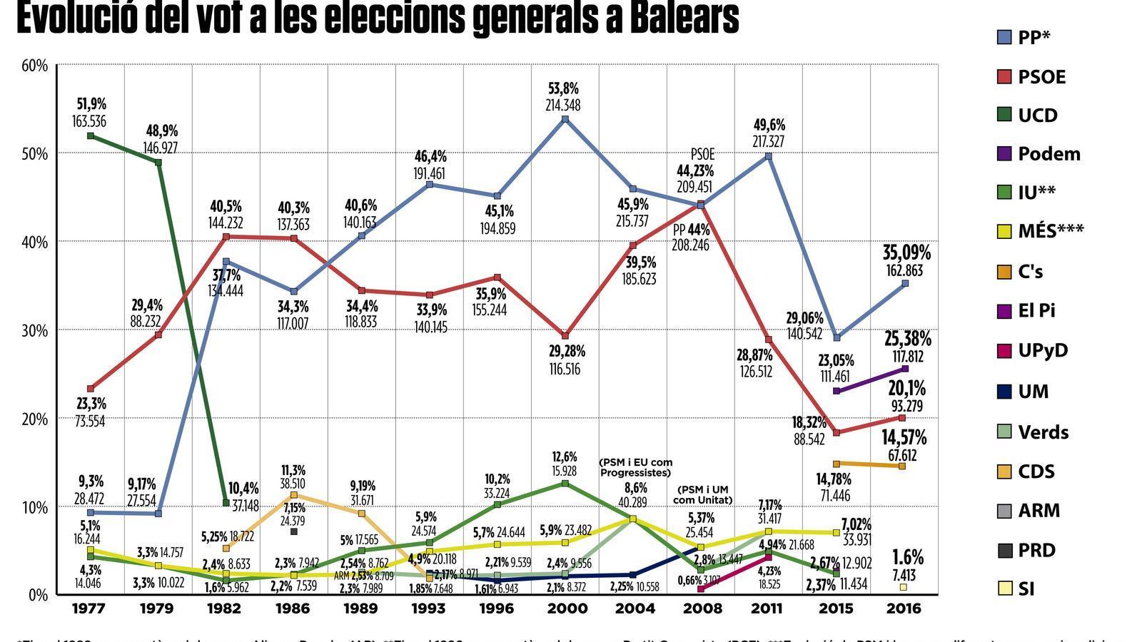 Evolució del vot a les eleccions generals a les Balears