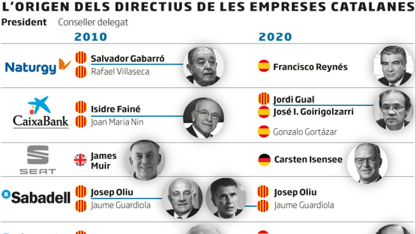 La fusió de CaixaBank agreuja la pèrdua de grans directius catalans