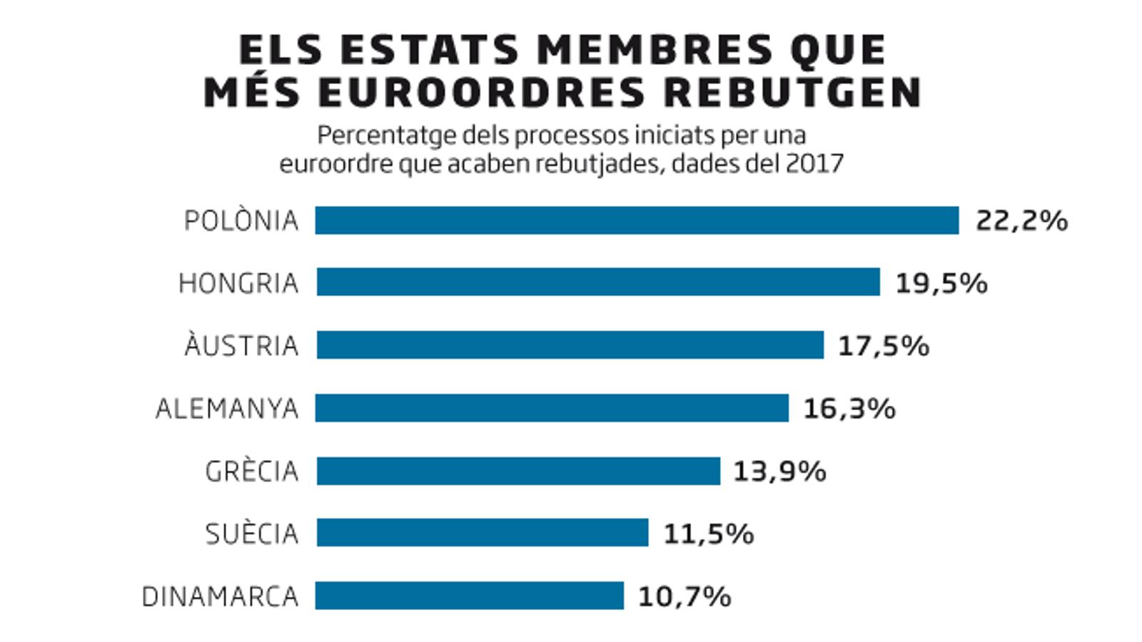 Alemanya, entre els estats que van rebutjar més euroordres el 2017