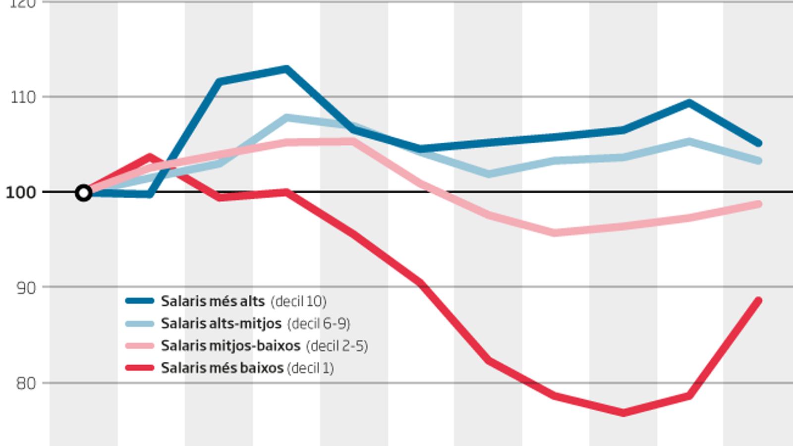 Balanç de la crisi: els sous més baixos són un 10% inferiors