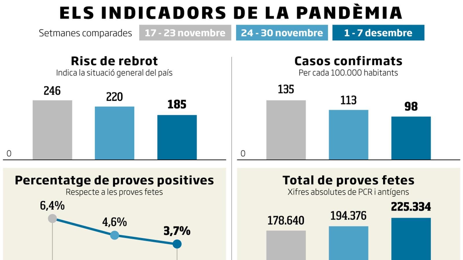 Catalunya va contenint el virus a deu dies del Nadal però els indicadors són molt fràgils