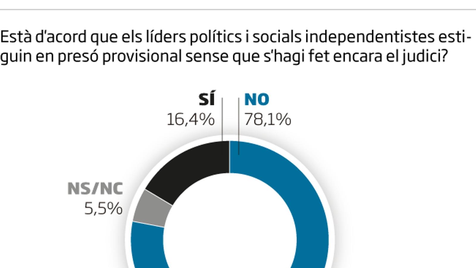 El 80% dels catalans són partidaris d'un referèndum acordat