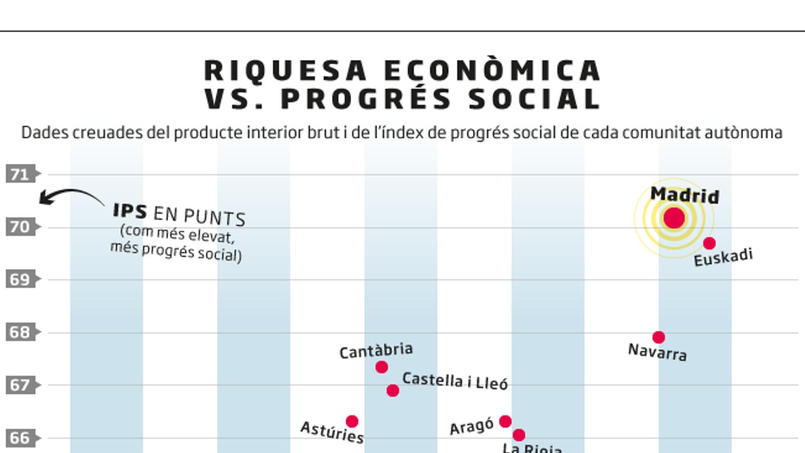 La factura social del dèficit fiscal català