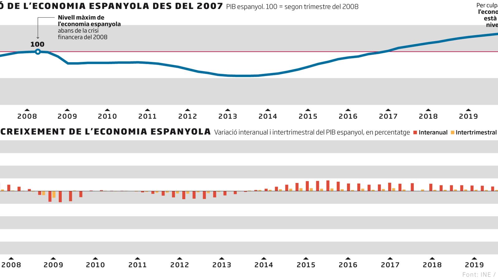 L'economia espanyola rebota a l'estiu després dels confinaments però es manté lluny dels nivells del 2019
