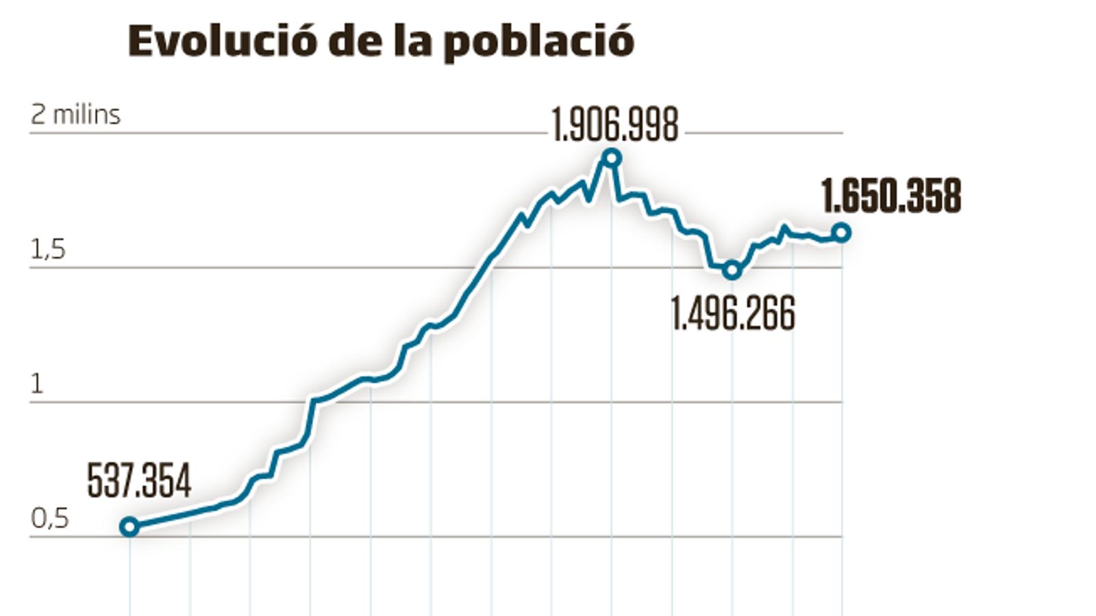 1,65 milions de barcelonins, la xifra més alta des dels Jocs Olímpics