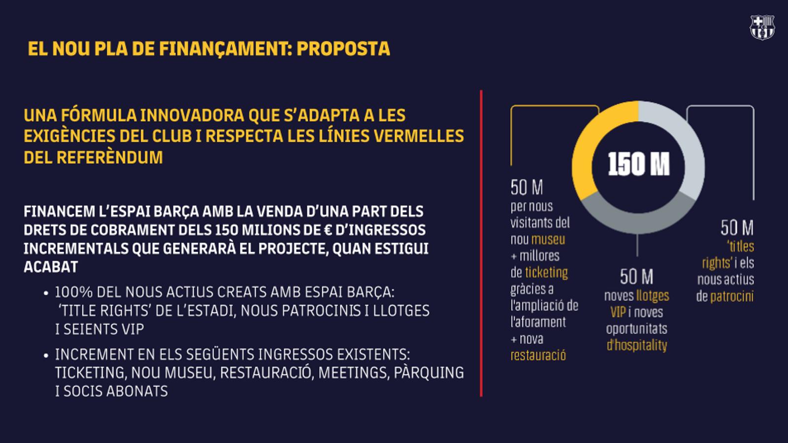 El nou pla de finançament que proposa el Barça per a l'Espai Barça