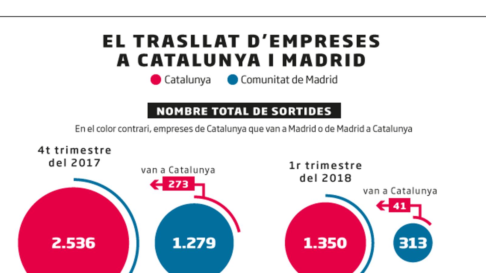 Quantes empreses han sortit de Catalunya?