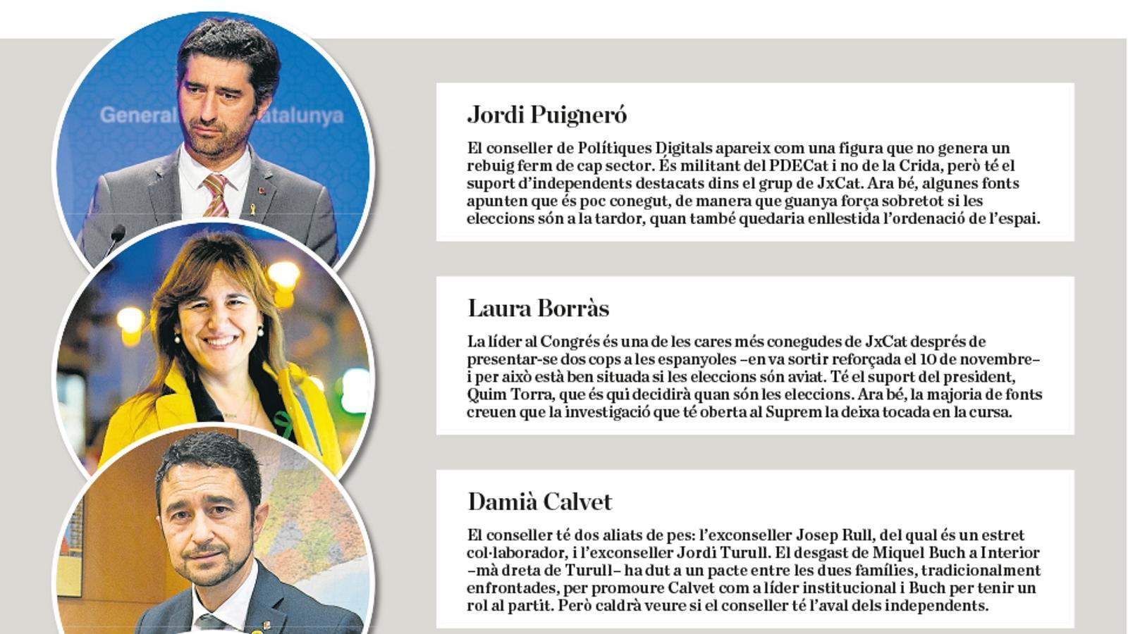 Candidats de JxCat a les eleccions catalanes
