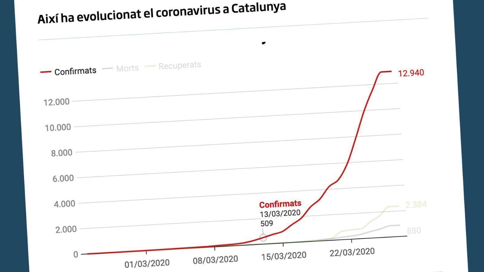Dues setmanes confinats: de 6 a 880 morts i 2.384 curats: les claus del vespre, amb Antoni Bassas (27/03/2020)