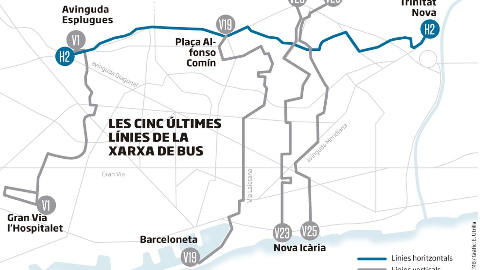 Barcelona culmina la seva xarxa de bus amb el repte pendent de la velocitat
