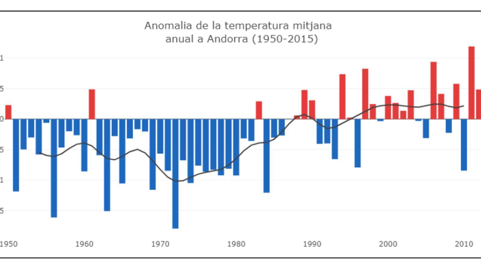 Anomalies de la temperatura mitjana a Andorra. / Cenma