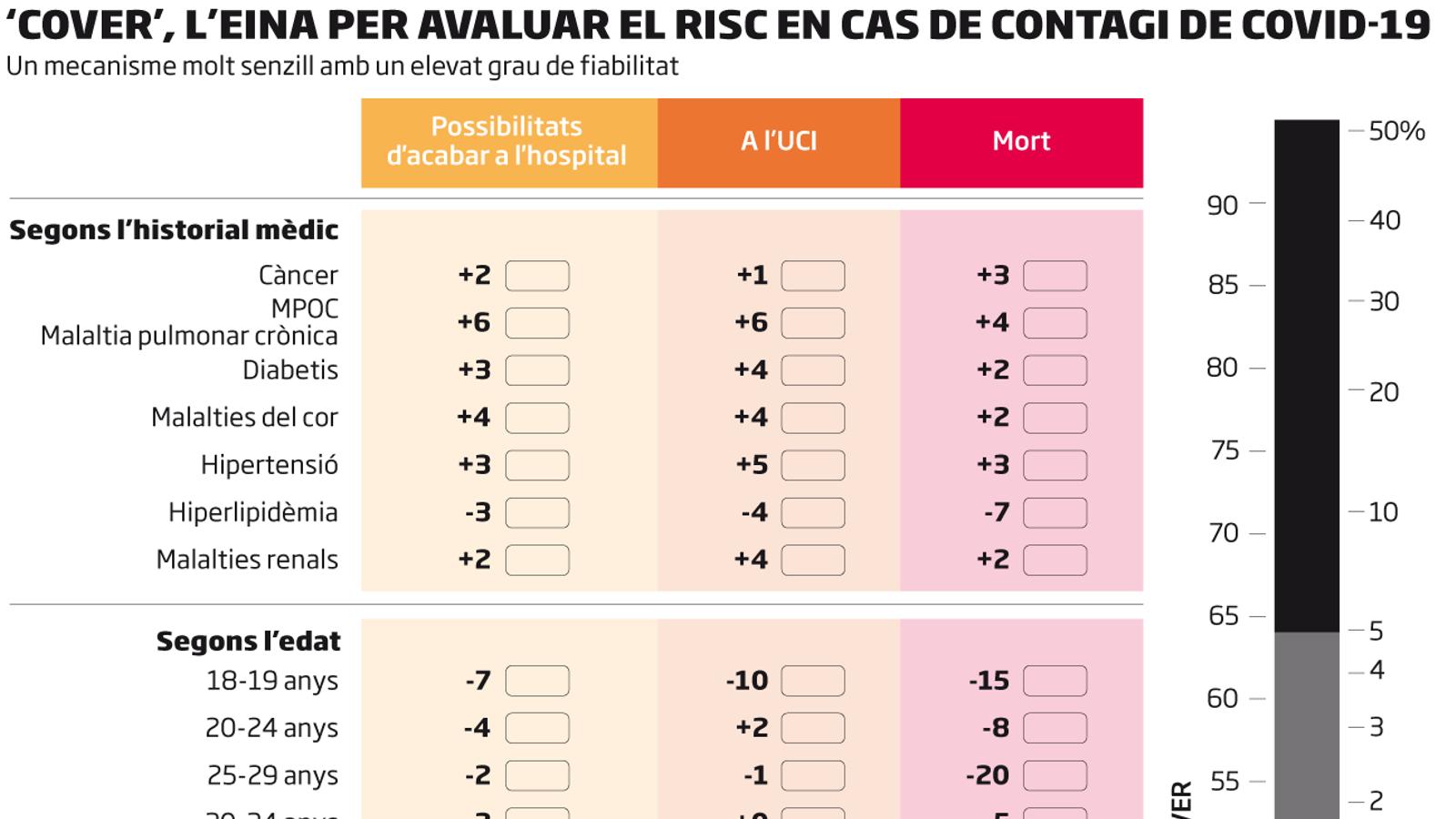 Cliqueu a l'eina que prediu els riscos del covid-19, congelada pel CatSalut
