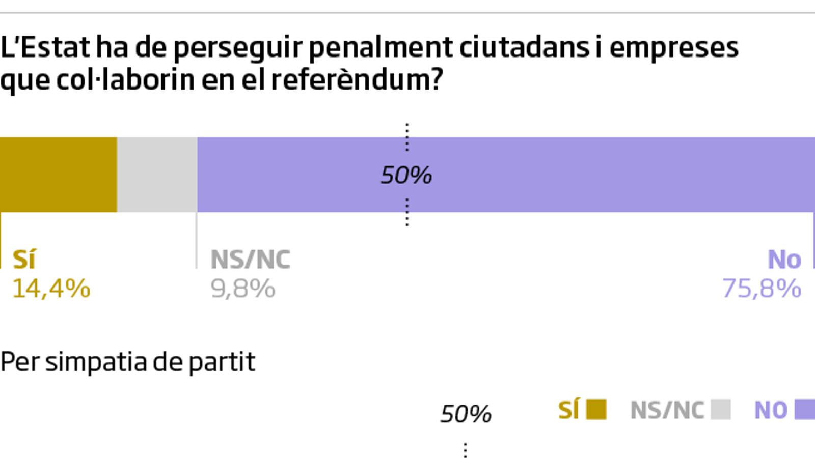 Les claus del dia: Tres de cada quatre catalans rebutgen la repressió de l'Estat, segons l'enquesta de l'ARA