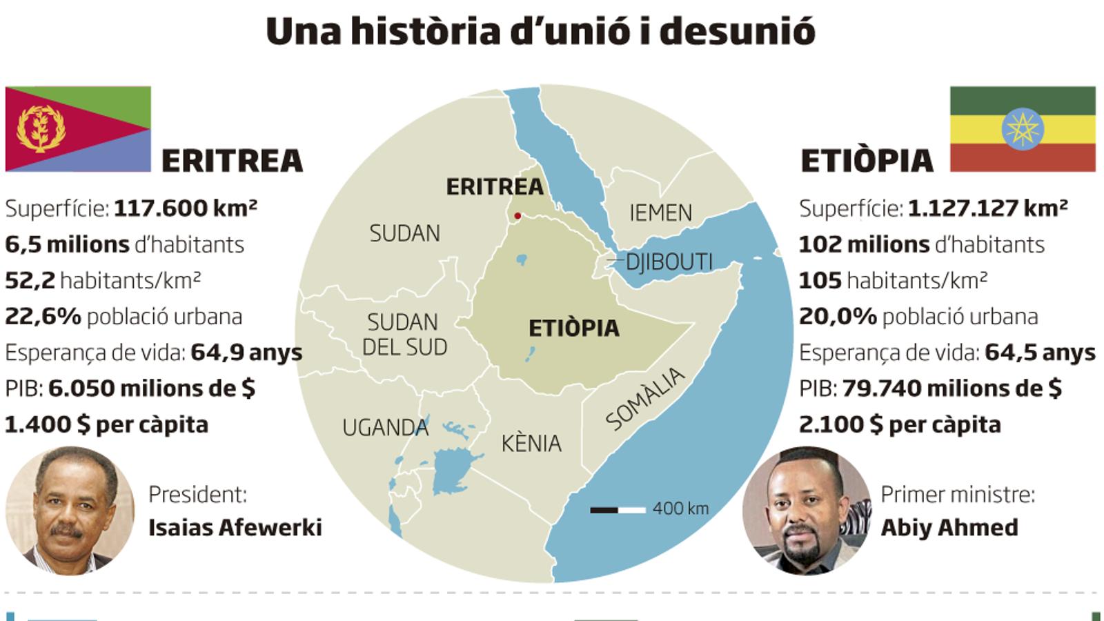 Etiòpia i Eritrea posen fi a l'última gran guerra africana