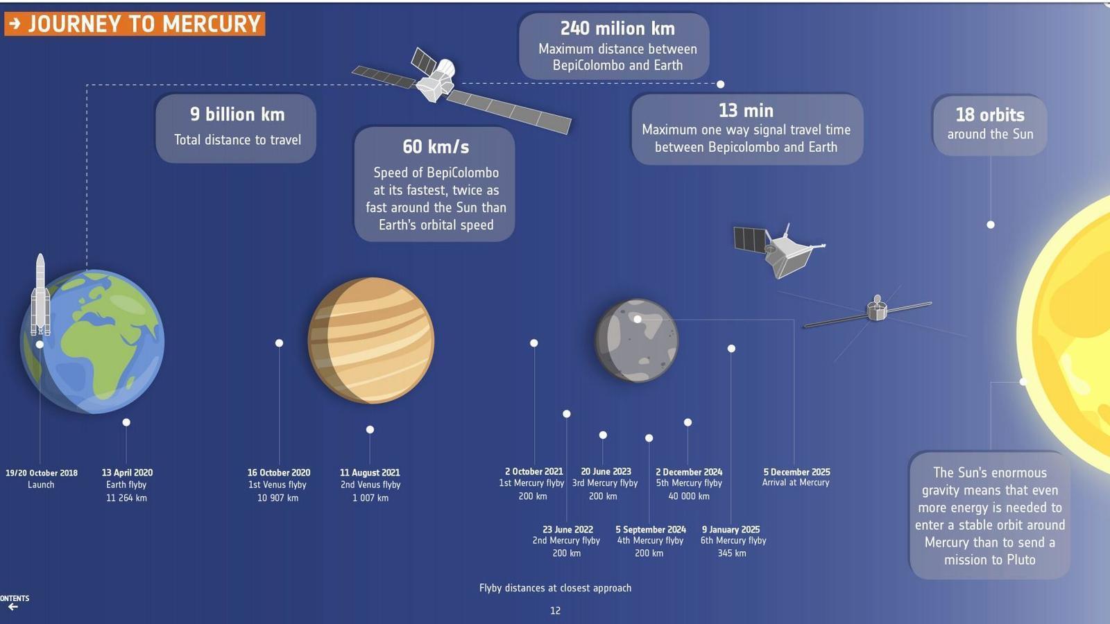 El viatge de la missió Bepicolombo de l'ESA a Mercuri.