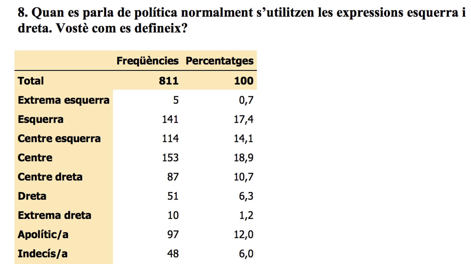 Ideologia dels enquestats andorrans. / CRES